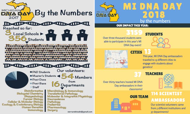 MI_DNADay_Stats
